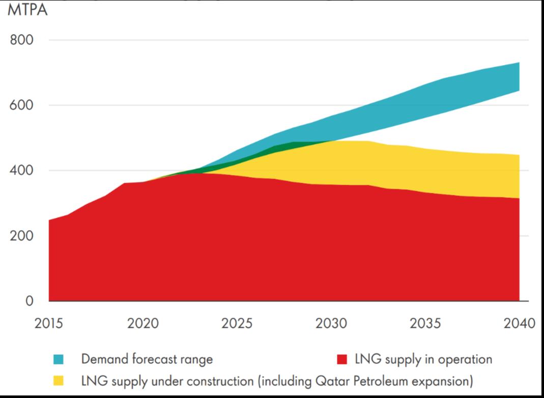Shell LNG Outlook 2021 - Figure 2