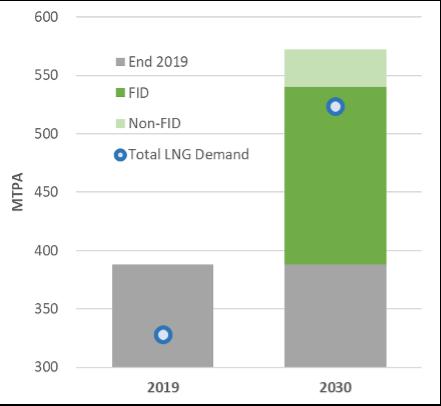 Shell LNG Outlook 2021 - Figure 3